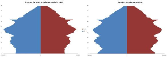 2010 Population Pyramids for Great Britain