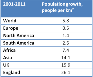 Density of population growth