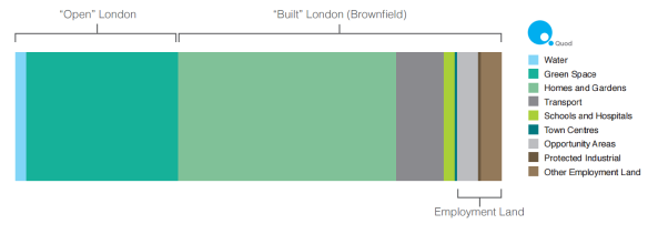 Brownfield_bar_chart